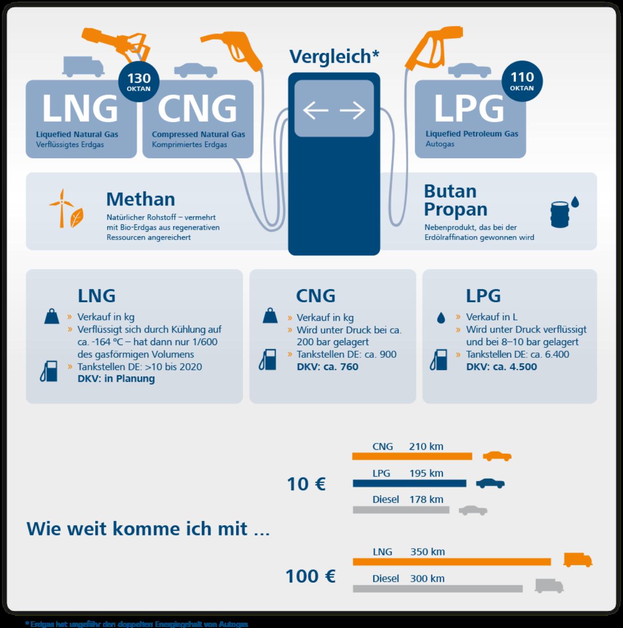 Lng Cn Lpg Wasserstoff Tankstellen In Ganz Europa Dkv Euro