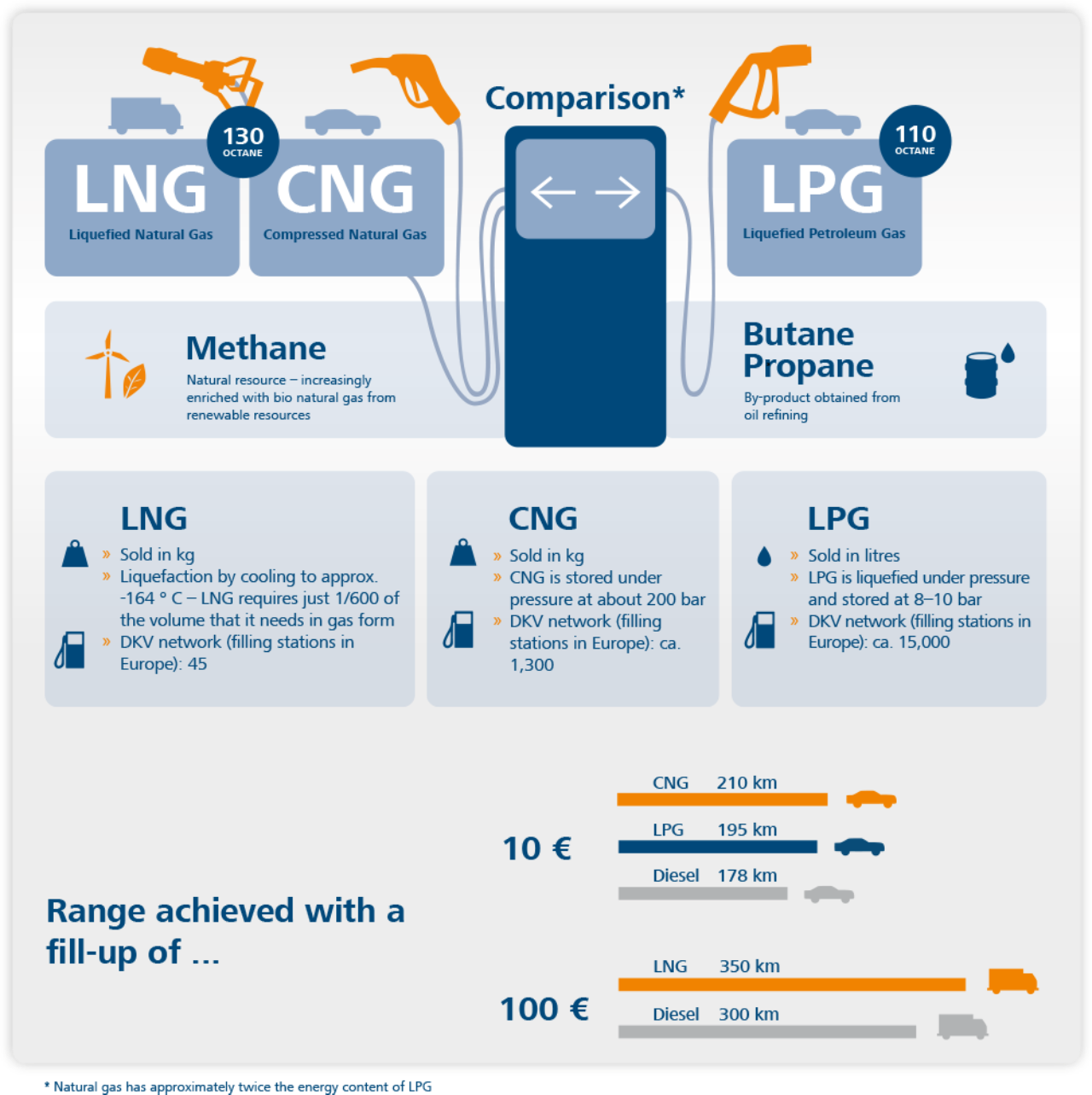 Advantages Of Natural Gas >> LPG, biodiesel and natural gas: Using alternative fuels ...